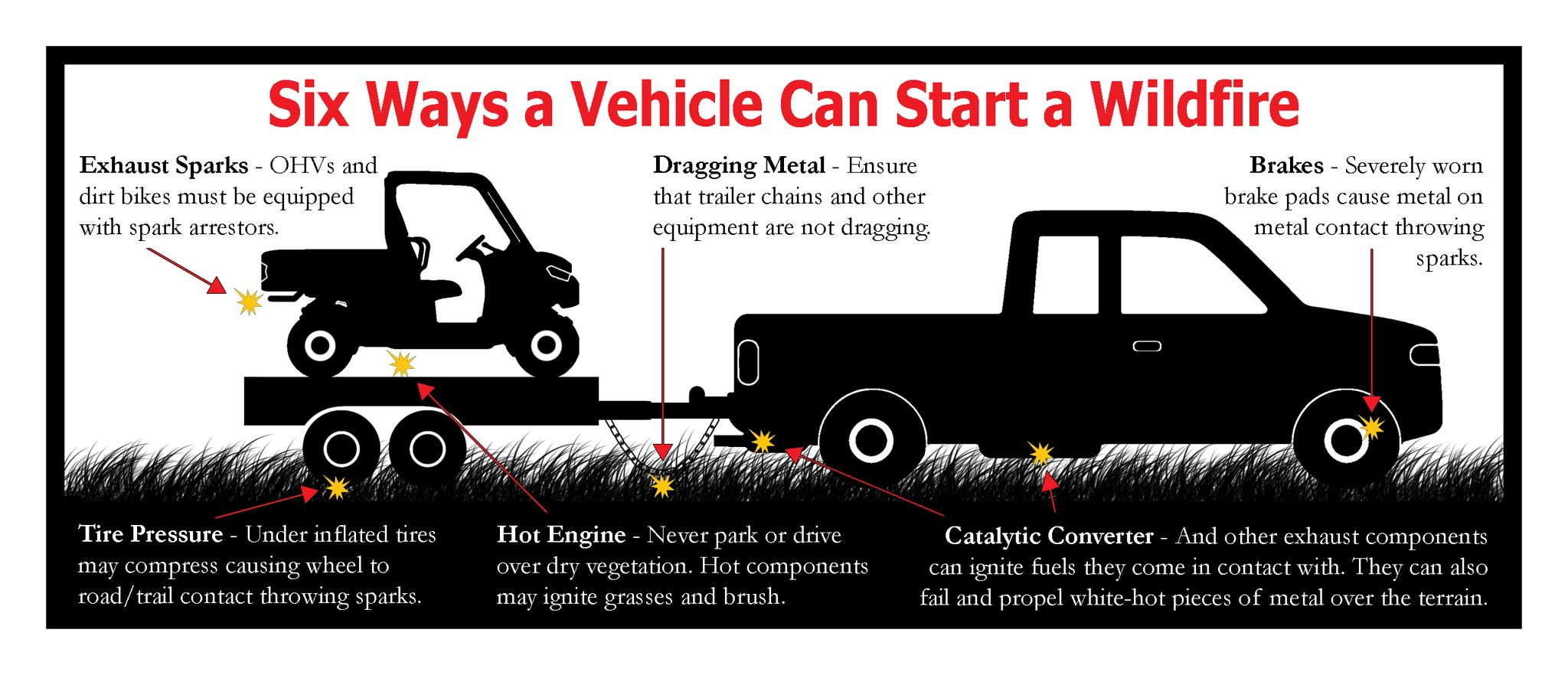 Six Ways Vehicles Start Wildfires